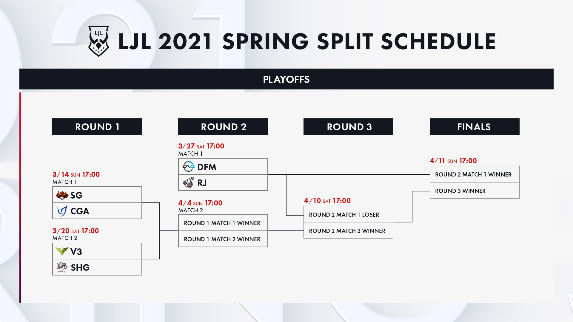 今週はLJL2021 Spring Split PLAYOFFS ROUND1 MATCH1