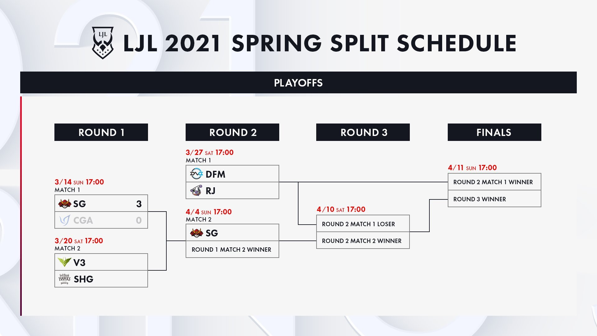 LJL2021 Spring Split PLAYOFFS ROUND1 MATCH1のご報告